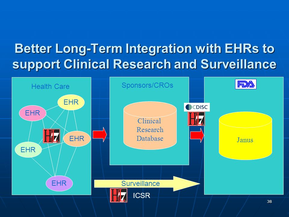 Better Long-Term Integration with EHRs to support Clinical Research and Surveillance