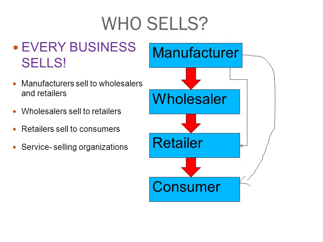 WHO SELLS Manufacturer Wholesaler Retailer Consumer