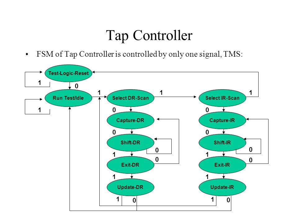 Tap Controller FSM of Tap Controller is controlled by only one signal, TMS: Test-Logic-Reset. 1. 1.