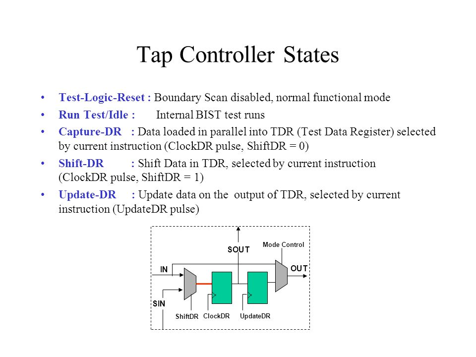 Tap Controller States Test-Logic-Reset : Boundary Scan disabled, normal functional mode. Run Test/Idle : Internal BIST test runs.