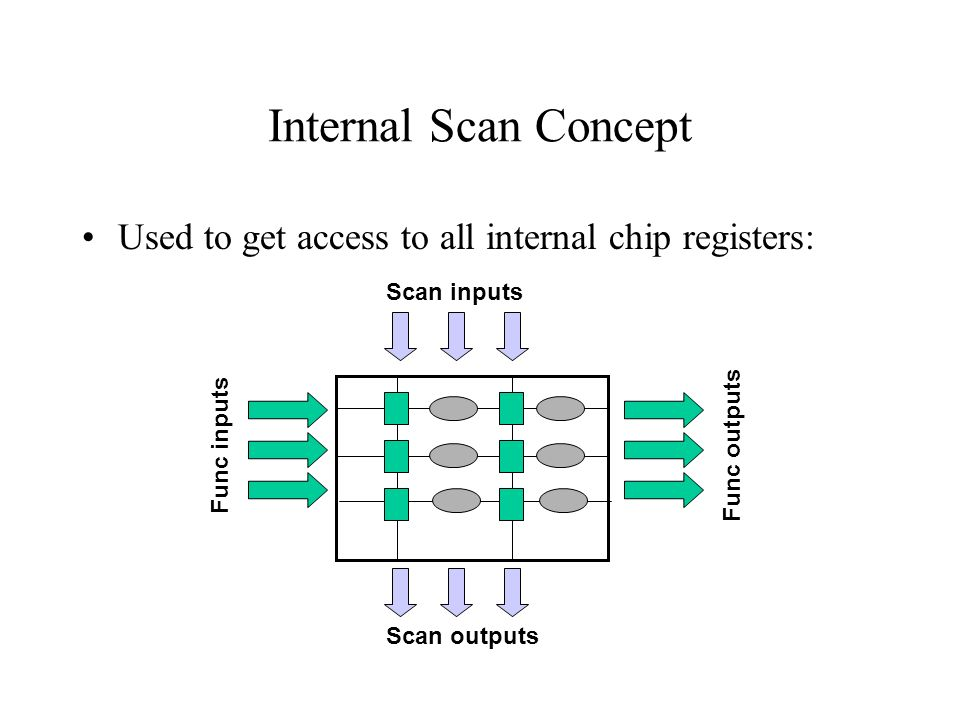 Internal Scan Concept Used to get access to all internal chip registers: Scan inputs. Func inputs.