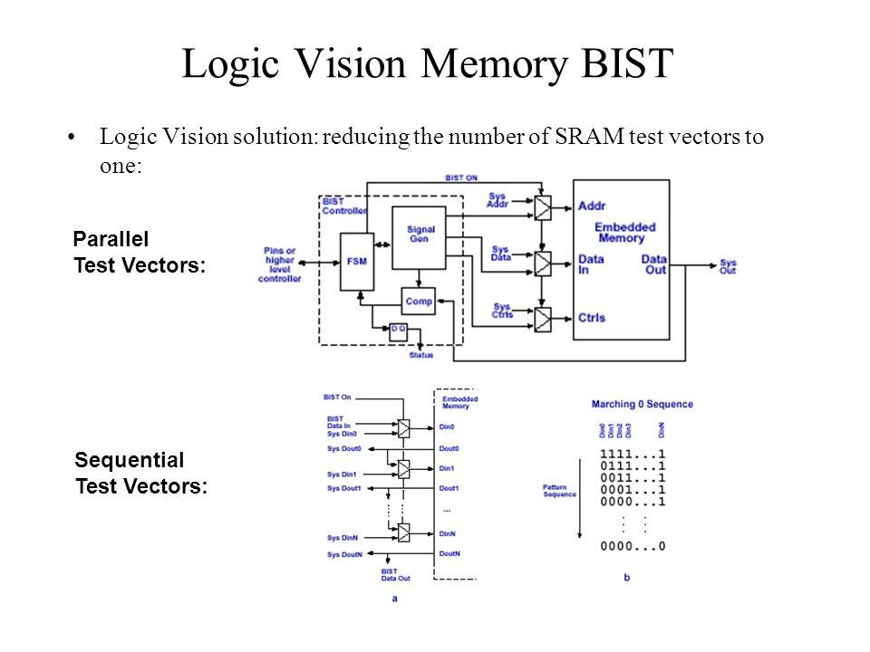 Logic Vision Memory BIST
