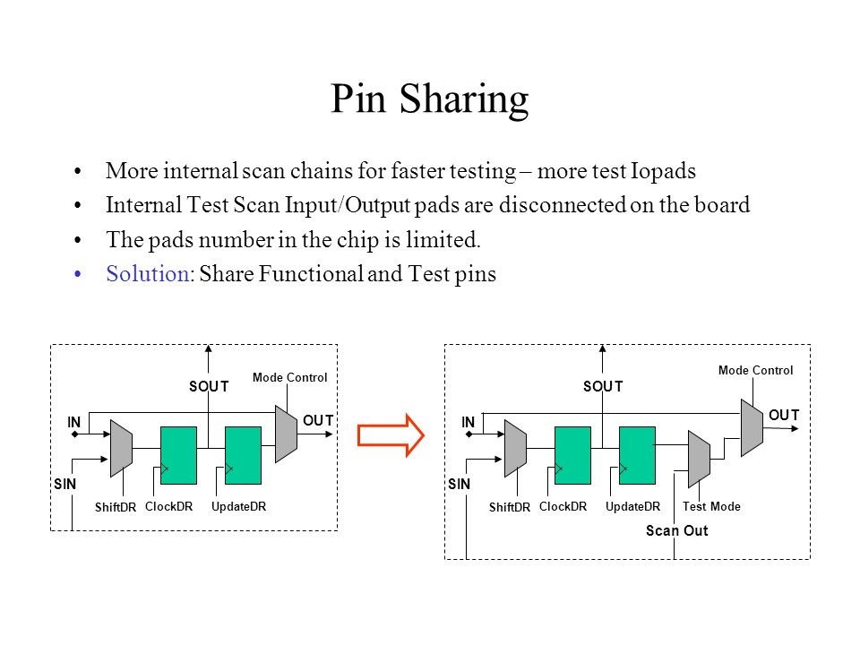 Pin Sharing More internal scan chains for faster testing – more test Iopads. Internal Test Scan Input/Output pads are disconnected on the board.