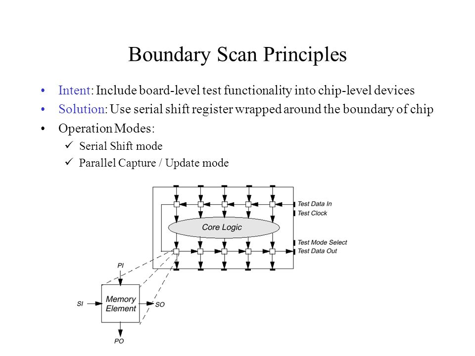 Boundary Scan Principles