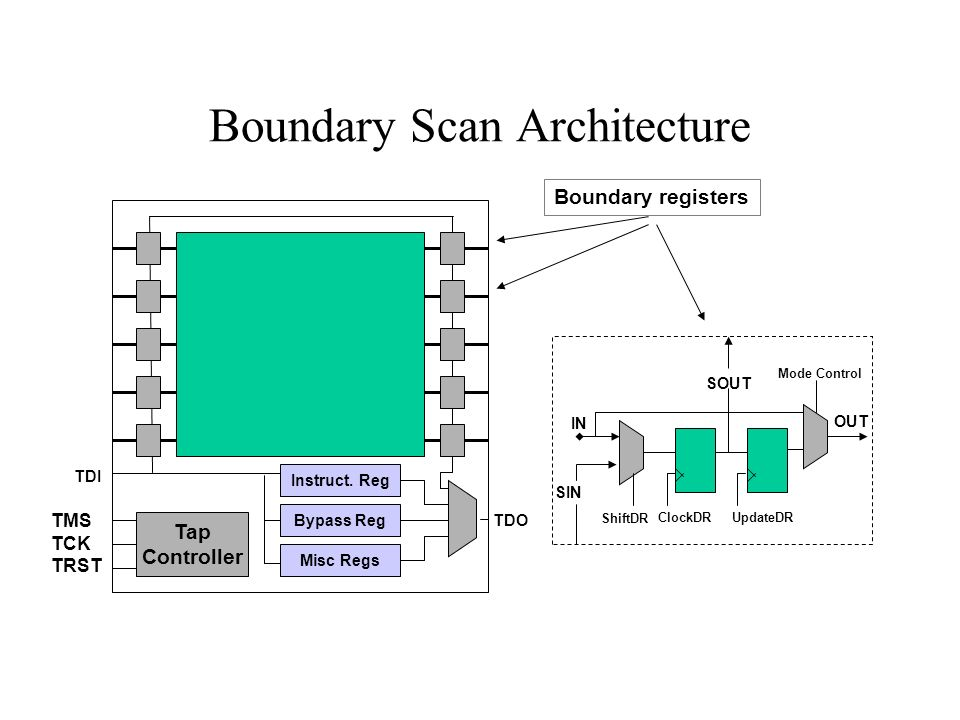Boundary Scan Architecture