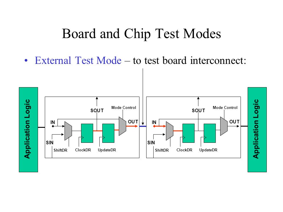 Board and Chip Test Modes