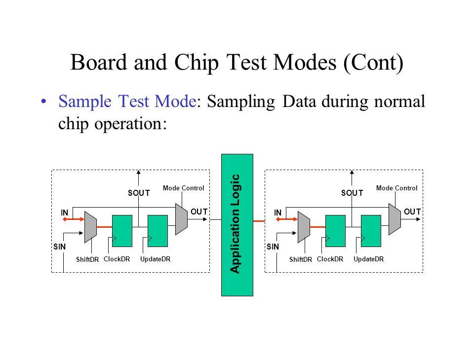 Board and Chip Test Modes (Cont)