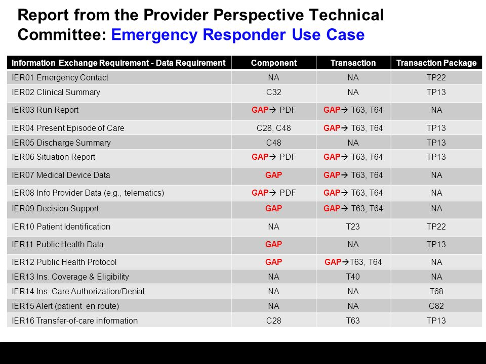 Report from the Provider Perspective Technical Committee: Emergency Responder Use Case