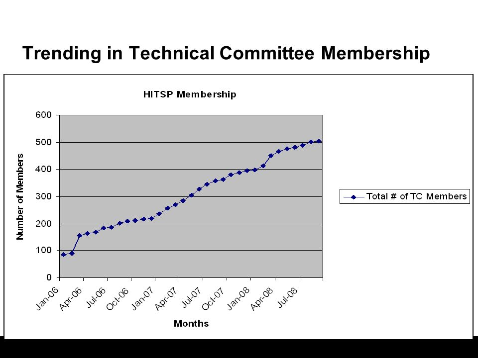 Trending in Technical Committee Membership