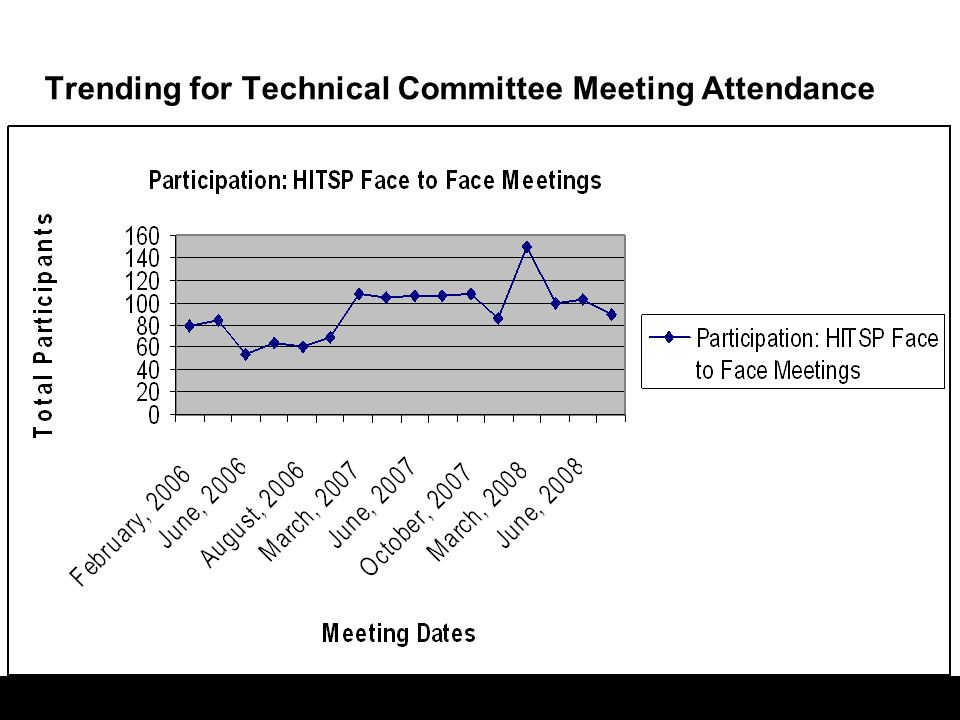 Trending for Technical Committee Meeting Attendance