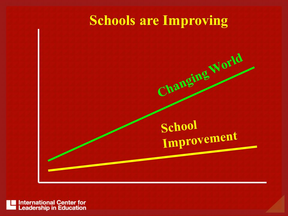 Schools are Improving Changing World School Improvement