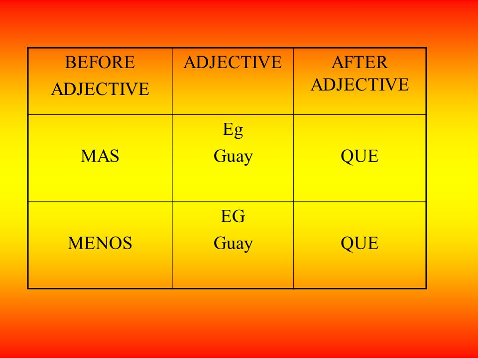 BEFORE ADJECTIVE AFTER ADJECTIVE MAS Eg Guay QUE MENOS EG
