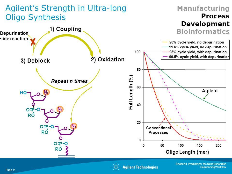 Agilent's Strength in Ultra-long Oligo Synthesis
