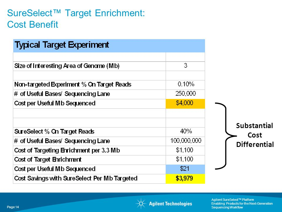 SureSelect™ Target Enrichment: Cost Benefit