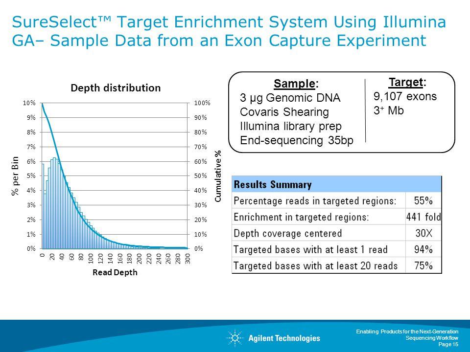 SureSelect™ Target Enrichment System Using Illumina GA– Sample Data from an Exon Capture Experiment