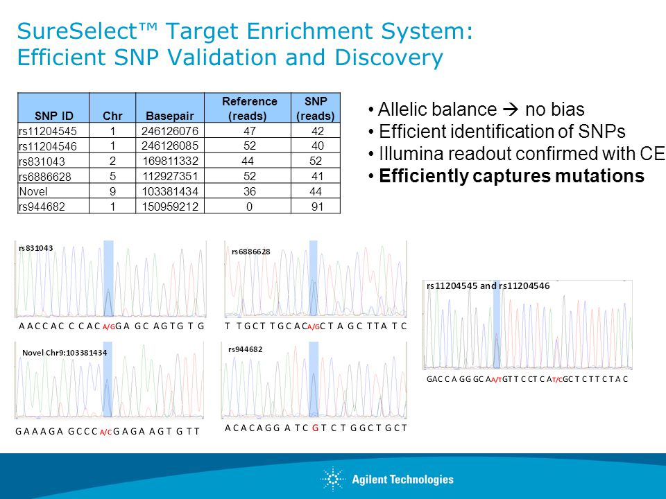 SureSelect™ Target Enrichment System: Efficient SNP Validation and Discovery