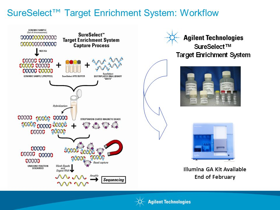 SureSelect™ Target Enrichment System: Workflow