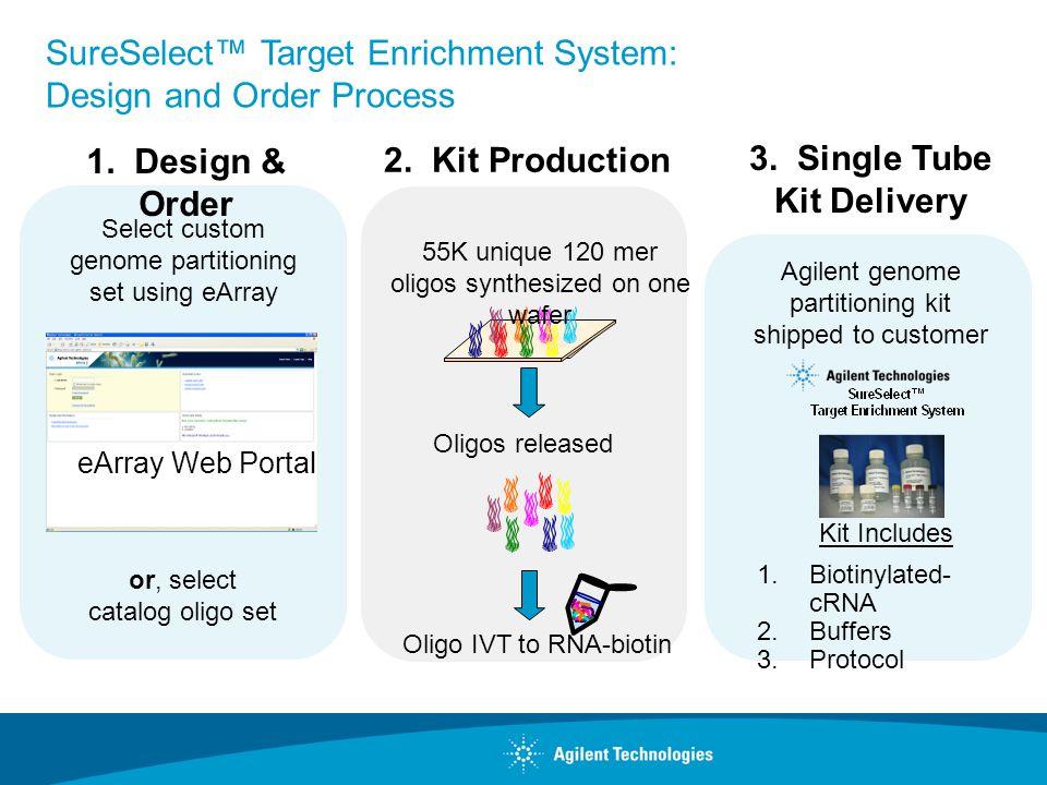 3. Single Tube Kit Delivery