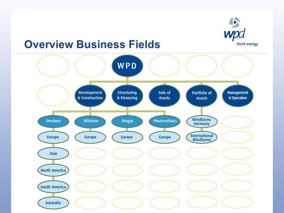 Overview Business Fields