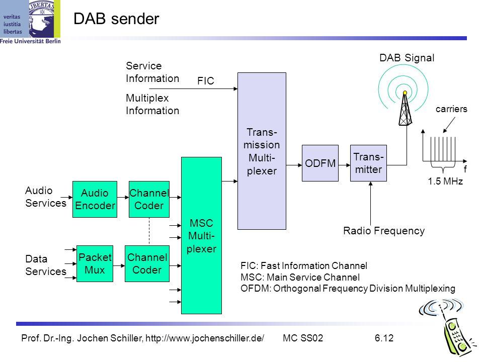 DAB sender DAB Signal Service Information FIC Trans- mission Multi-