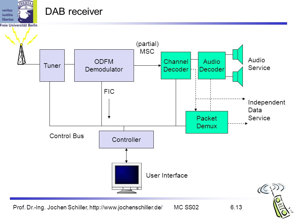 DAB receiver (partial) MSC Tuner ODFM Demodulator Channel Decoder