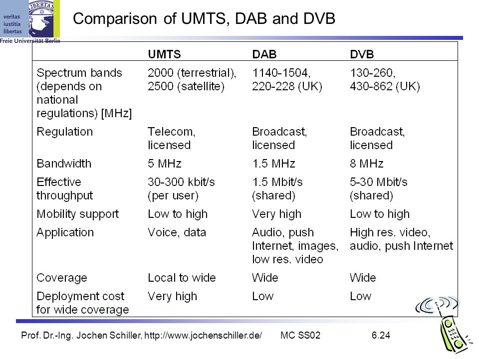 Comparison of UMTS, DAB and DVB