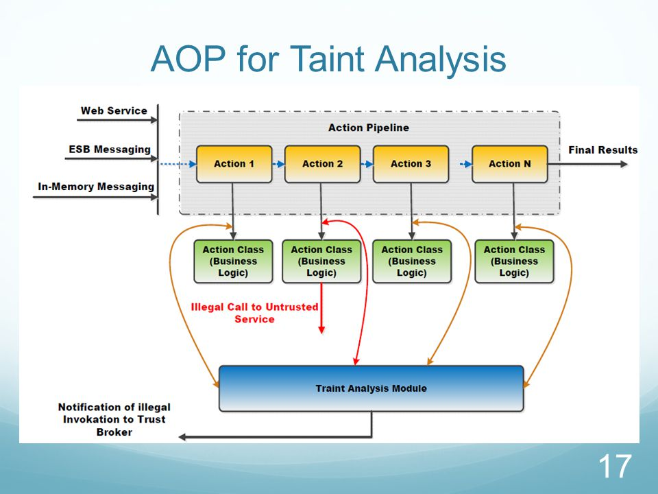 AOP for Taint Analysis The previous diagram shows the internal of a service in an application server.