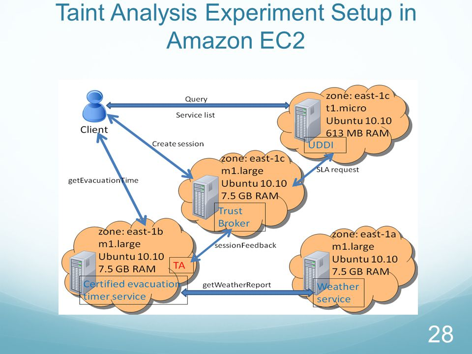 Taint Analysis Experiments in Amazon EC2