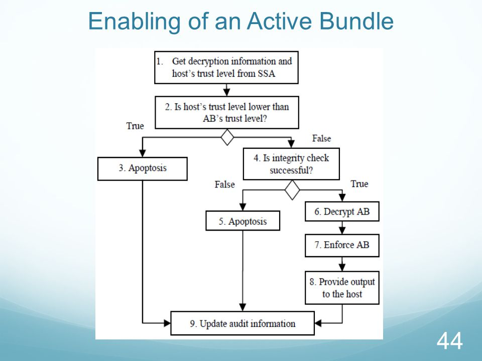 Active Bundles for MCC We have successfully applied the idea of active bundles for.