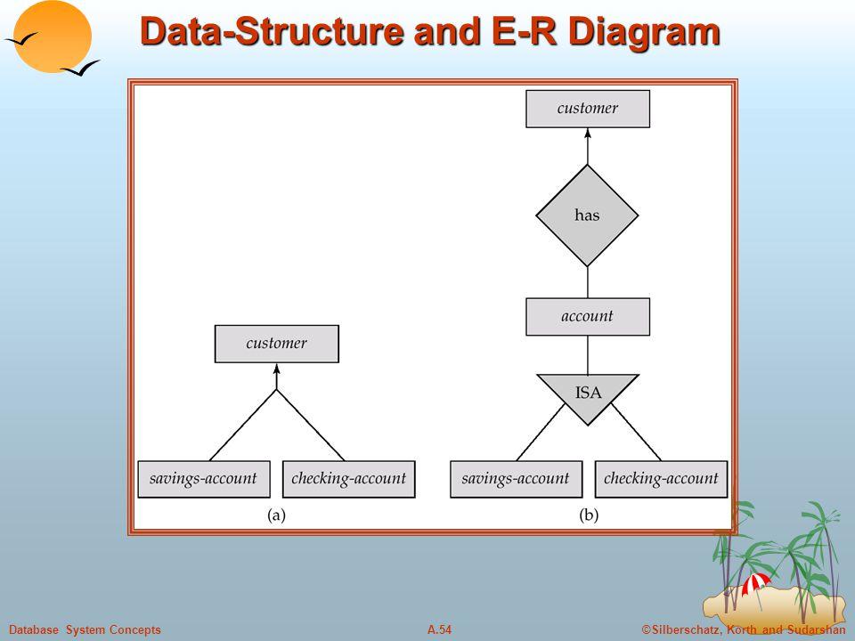 Data-Structure and E-R Diagram