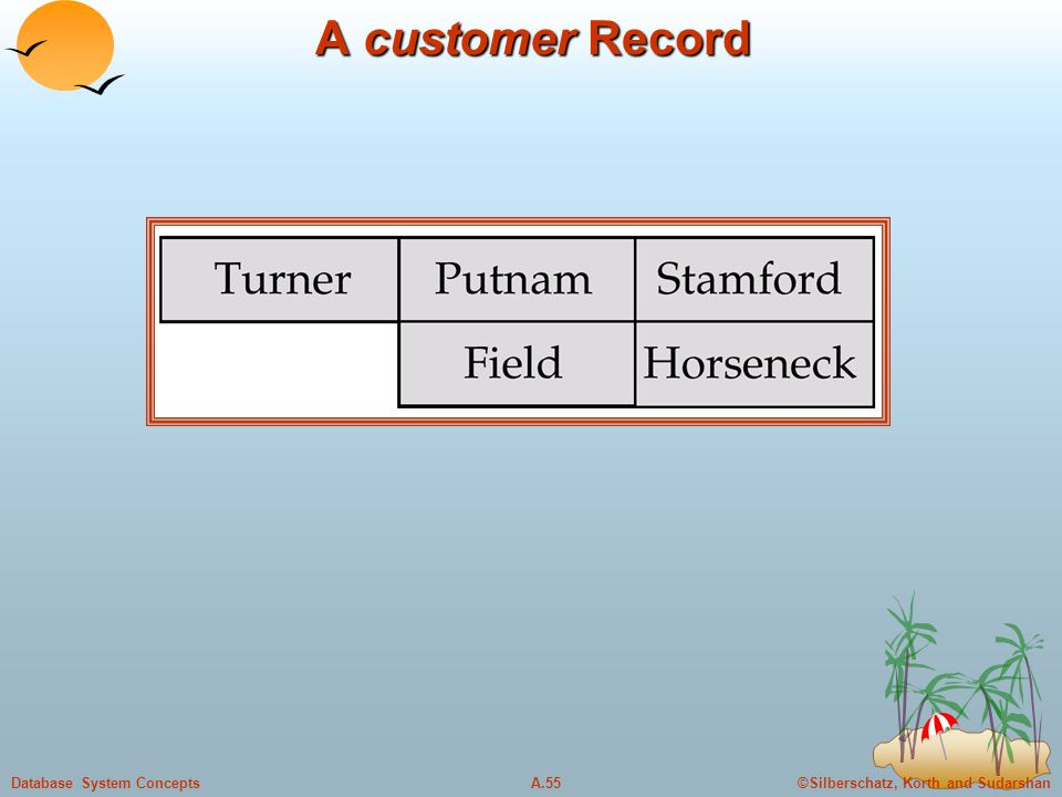 A customer Record