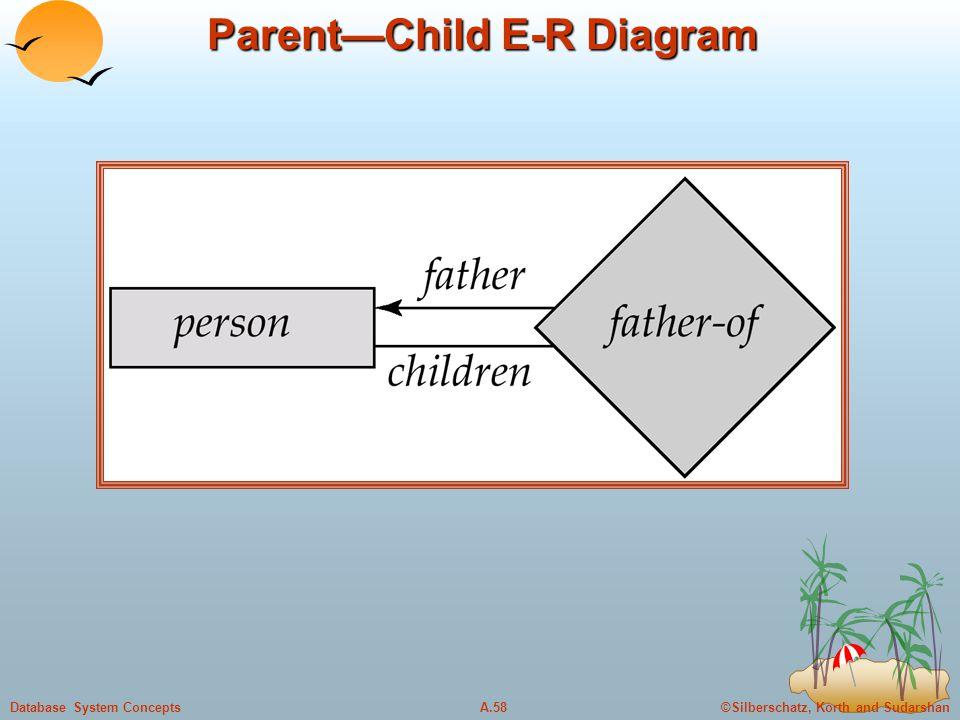 Parent—Child E-R Diagram