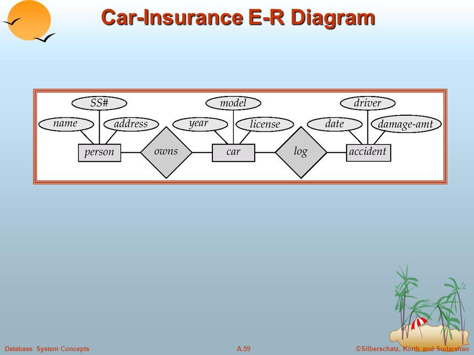 Car-Insurance E-R Diagram