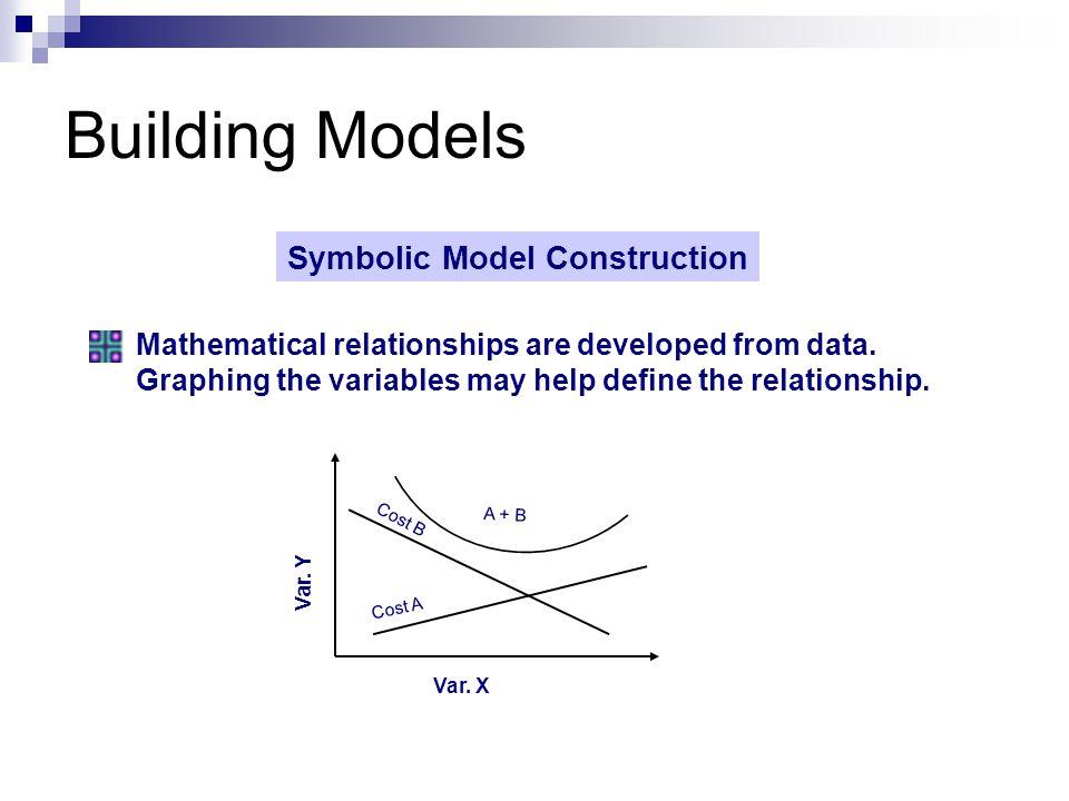 Building Models Symbolic Model Construction