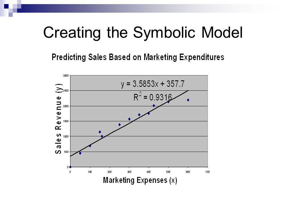 Creating the Symbolic Model