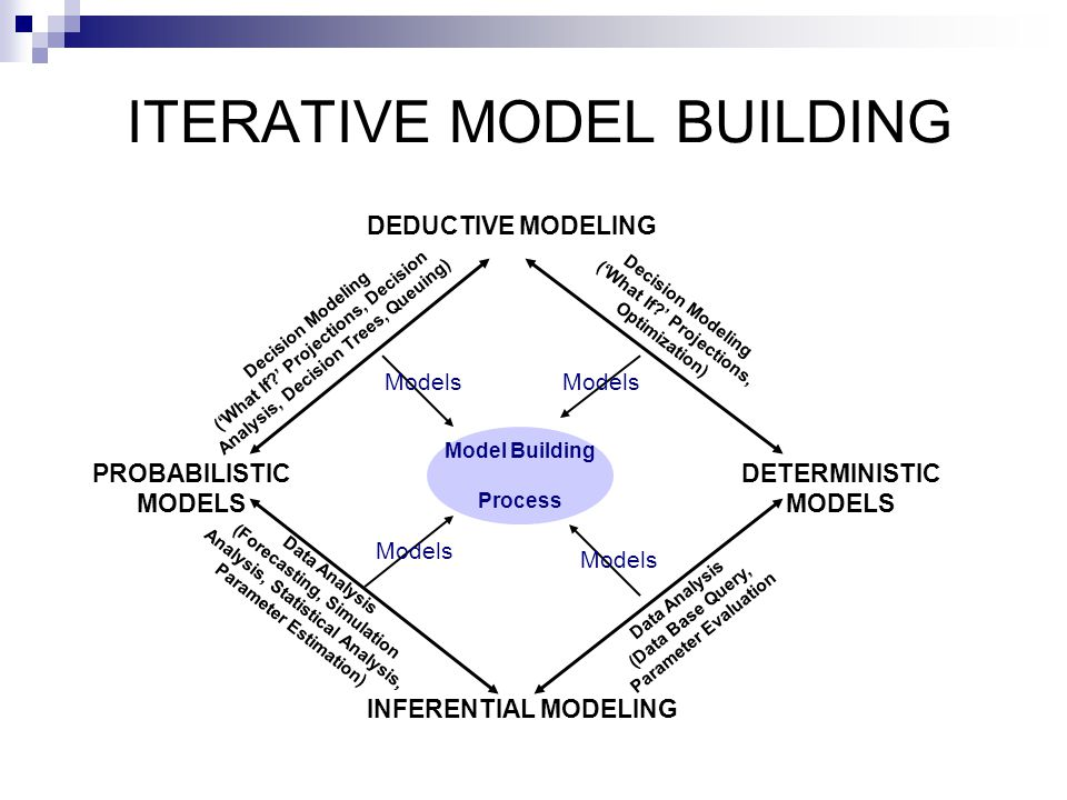 ITERATIVE MODEL BUILDING