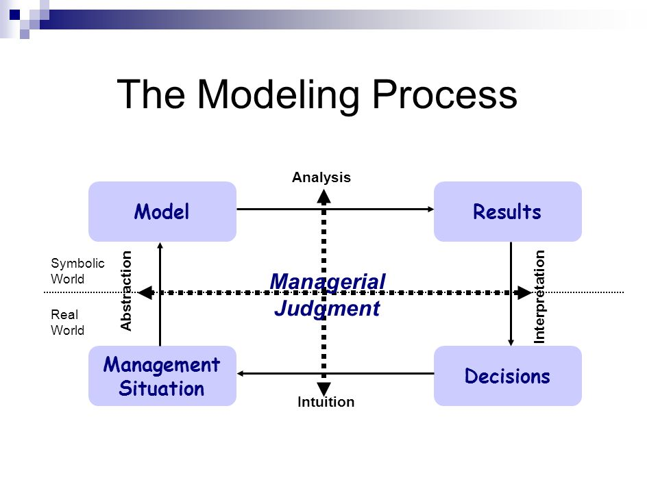 The Modeling Process Managerial Judgment Model Results Management