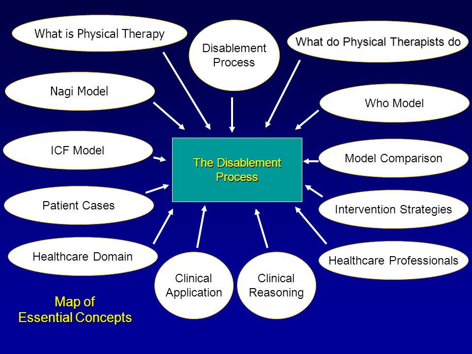 Map of Essential Concepts What is Physical Therapy Disablement Process