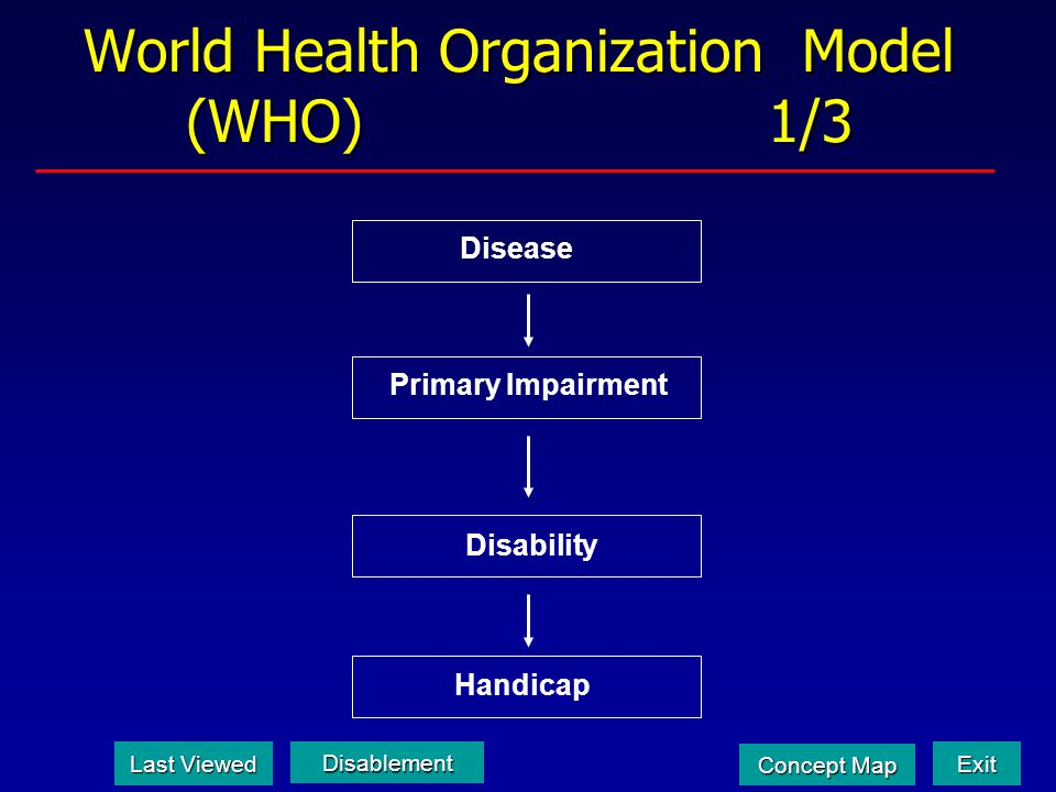 World Health Organization Model (WHO) 1/3