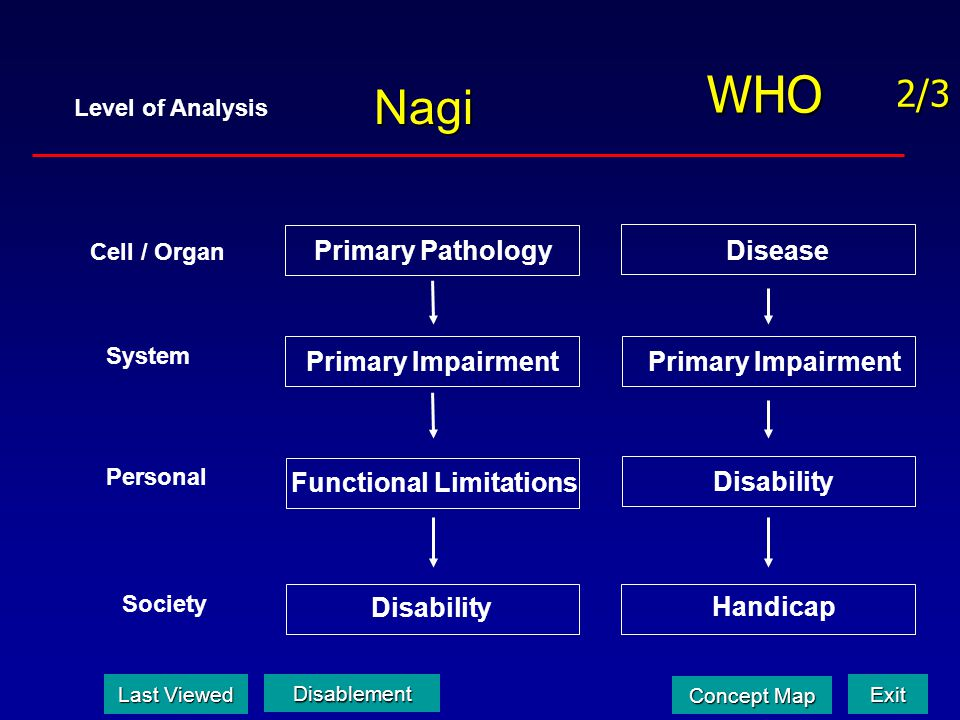WHO Nagi 2/3 Primary Pathology Disease Primary Impairment