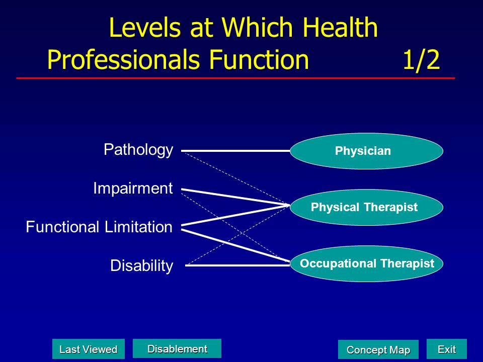 Levels at Which Health Professionals Function 1/2