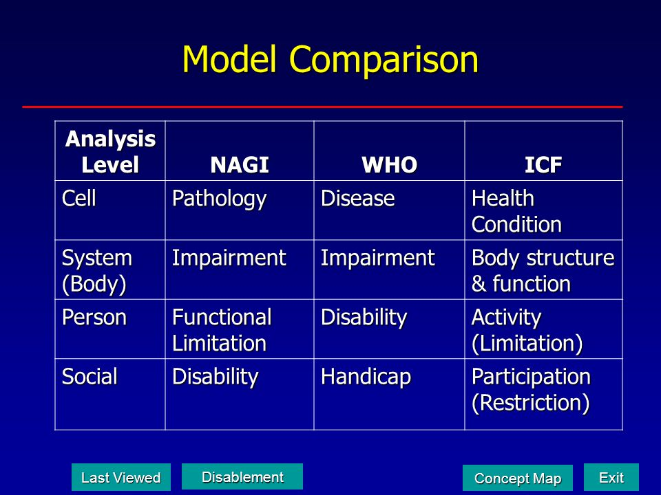 Model Comparison Analysis Level NAGI WHO ICF Cell Pathology Disease
