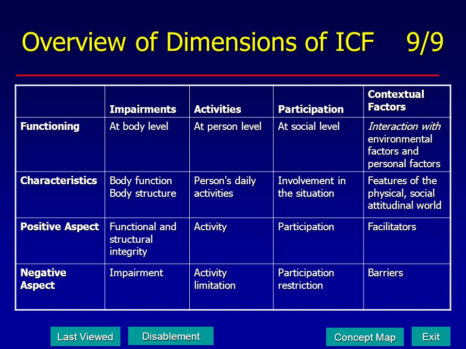 Overview of Dimensions of ICF 9/9