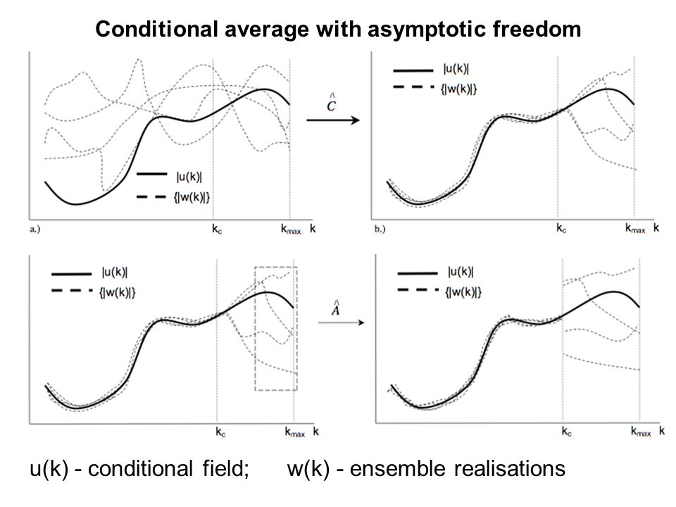 Conditional average with asymptotic freedom