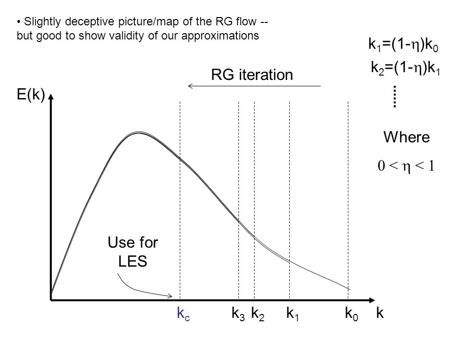 k1 k1=(1-h)k0 k2 k2=(1-h)k1 k3 kc RG iteration Use for LES E(k) Where
