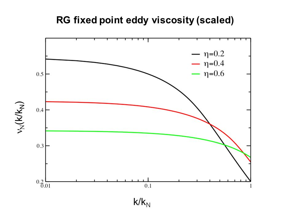 RG fixed point eddy viscosity (scaled)