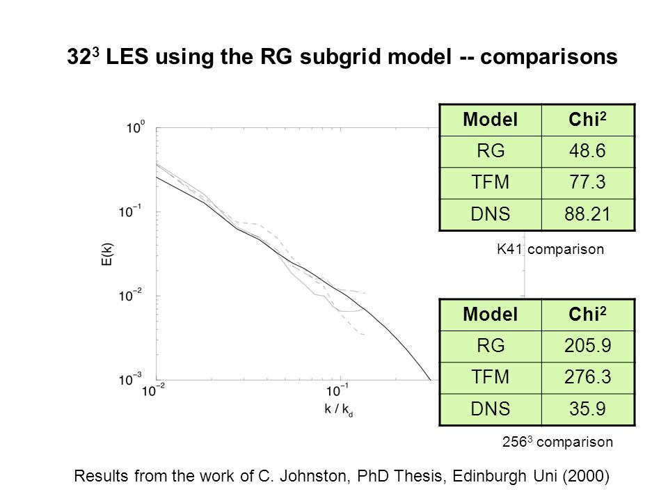 323 LES using the RG subgrid model -- comparisons