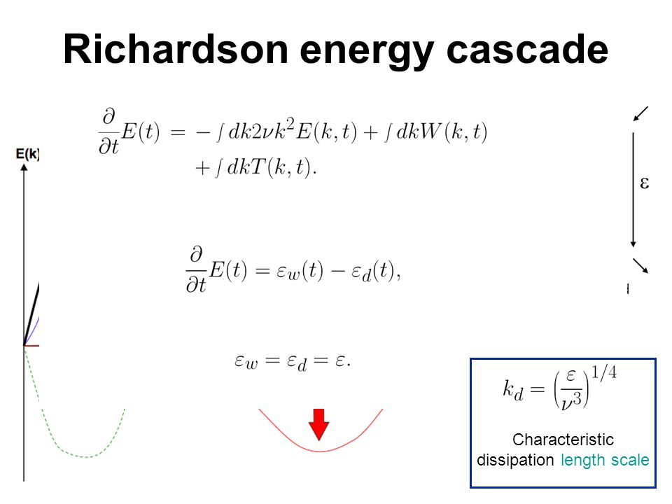 Richardson energy cascade