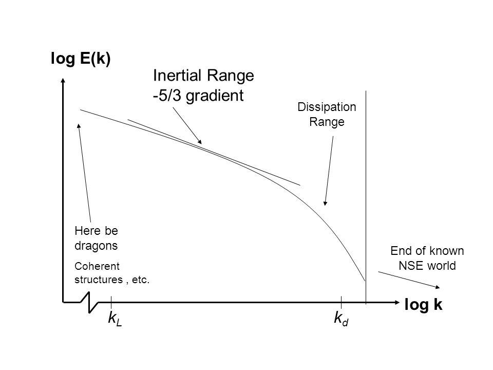 Inertial Range -5/3 gradient