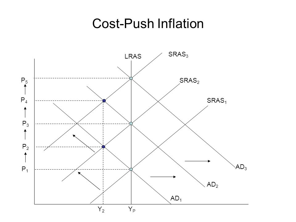 Cost-Push Inflation SRAS3 LRAS P5 SRAS2 P4 SRAS1 P3 P2 AD3 P1 AD2 AD1